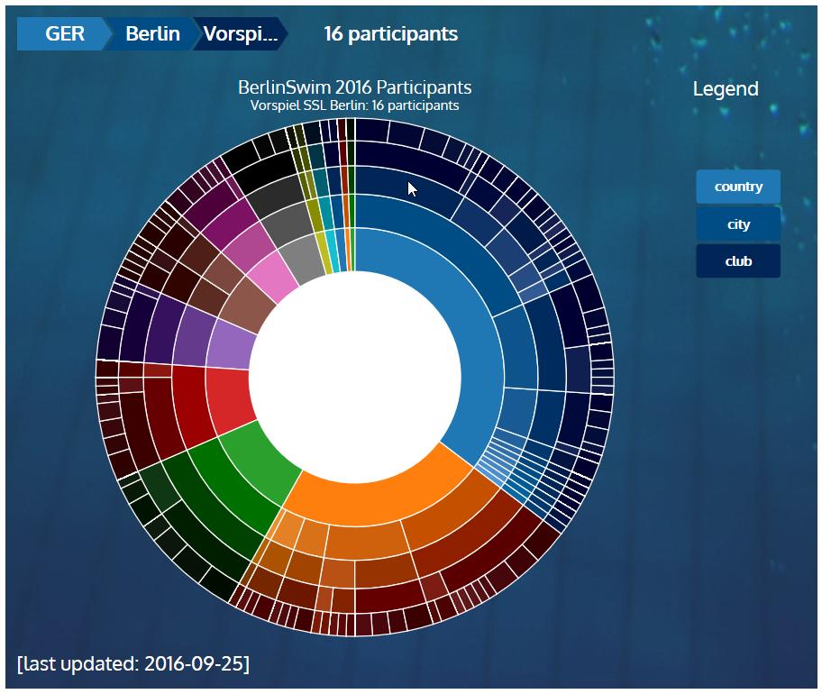 BerlinSwim 2016 Statistics: Vorspiel Berlin SSL @ 2016-09-25