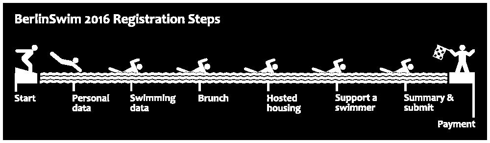 BerlinSwim 2016 Registration Steps (info graphic EN)
